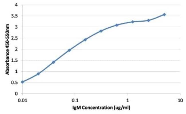 anti-Human IgM, Clone: P5E2, Novus Biologicals 0.1mg; Unlabeled:Life Sciences