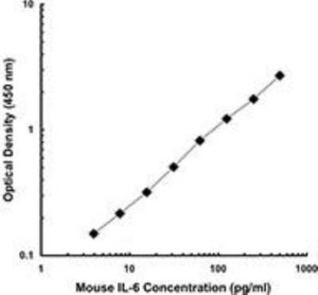 anti-IL-6, Clone: MP5-20F3, Novus Biologicals 0.05mg; Unlabeled