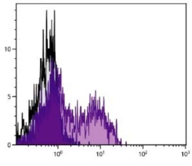 anti-KLRG1, FITC, Clone: 2F1, Novus Biologicals 0.25mg; FITC:Life Sciences