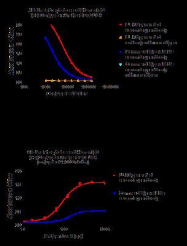 Novus Biologicals Lightning-Link Alkaline Phosphatase Antibody Labeling