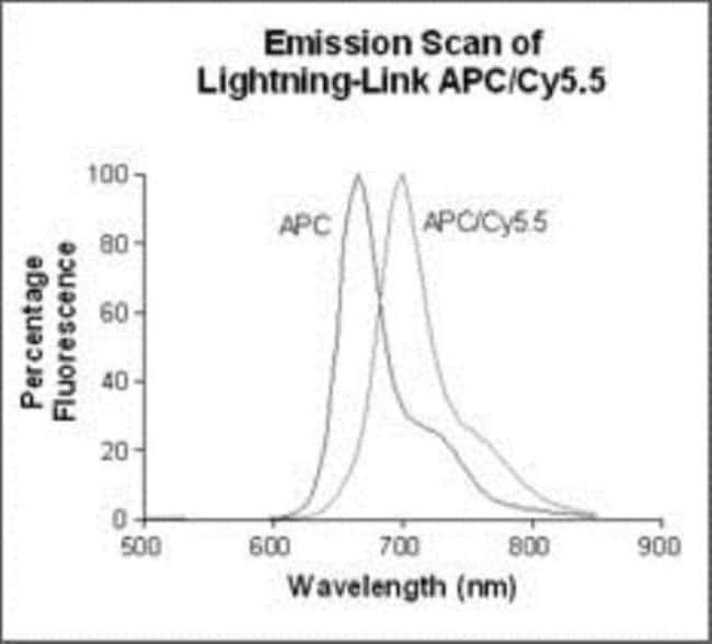 Novus Biologicals Lightning-Link APC-Cy5.5 Antibody Labeling Kit 3 x 100µg