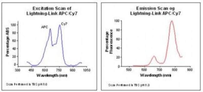 Novus Biologicals Lightning-Link APC-Cy7 Antibody Labeling Kit:Life Sciences:Protein