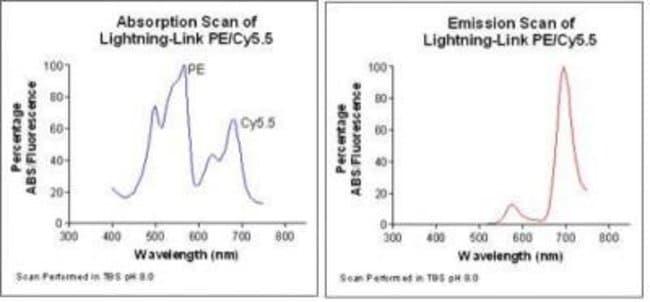 Novus Biologicals Lightning-Link PE-Cy5.5 Antibody Labeling Kit:Life Sciences:Protein