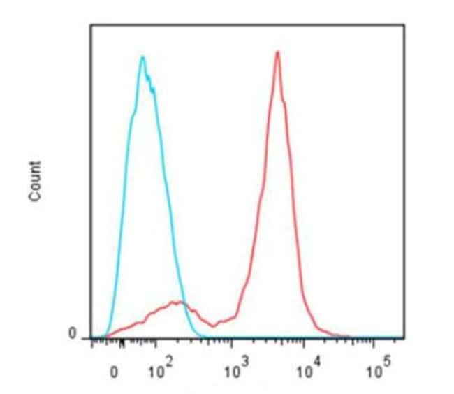 Novus Biologicals Lightning-Link PerCP-Cy5.5 Antibody Labeling Kit:Life