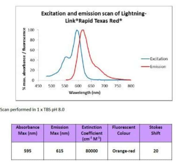 Novus Biologicals Lightning-Link PE-Texas Red Antibody Labeling Kit:Life