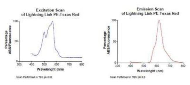 Novus Biologicals Lightning-Link PE-Texas Red Antibody Labeling Kit 1 x