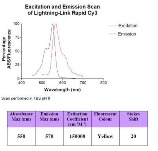 Novus Biologicals Lightning-Link Rapid Cy5 Antibody Labeling Kit 3 x 200µg