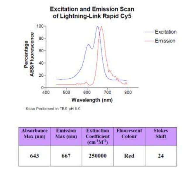 Novus Biologicals Lightning-Link Rapid Cy5 Antibody Labeling Kit 3 x 20µg