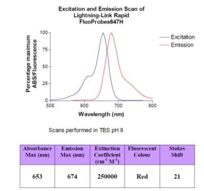 Novus Biologicals Lightning-Link Rapid FluoProbea 647H Antibody Labeling