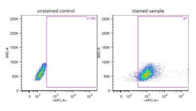 Myeloid-Associated Differentiation Marker Rabbit anti-Human, Polyclonal,