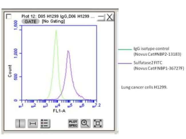anti-Sulfatase-2/SULF2, FITC, Clone: 2B4, Novus Biologicals 0.1mL; FITC:Antibodies