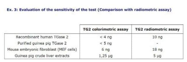 Novus BiologicalsTransglutaminase 2/TGM2 Colorimetric Assay Kit 1 Kit:Protein