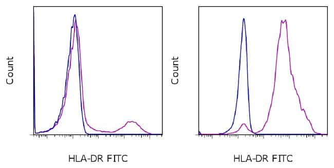 HLA-DR Mouse anti-Canine, Cynomolgus Monkey, Human, Non-human primate, Rhesus Monkey, FITC, Clone: L243, eBioscience™: Primary Antibodies - Alphabetical Primary Antibodies