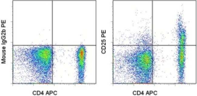 CD25 Mouse anti-Human, Non-human primate, PE, Clone: CD25-4E3, eBioscience™: Primary Antibodies - Alphabetical Primary Antibodies