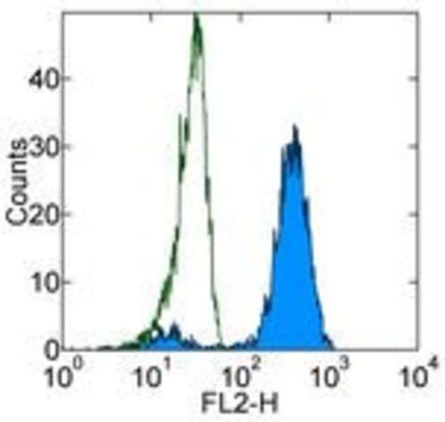 CD325 (N-Cadherin) Mouse anti-Human, Clone: 8C11, eBioscience ::