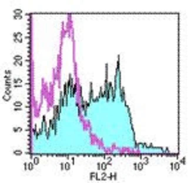 CD249 (BP-1) Rat anti-Mouse, Clone: 6C3, eBioscience ::