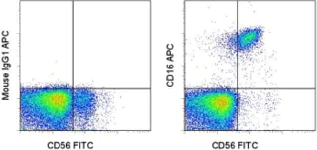 CD16 Mouse anti-Human, APC, Clone: eBioCB16 (CB16), eBioscience ::
