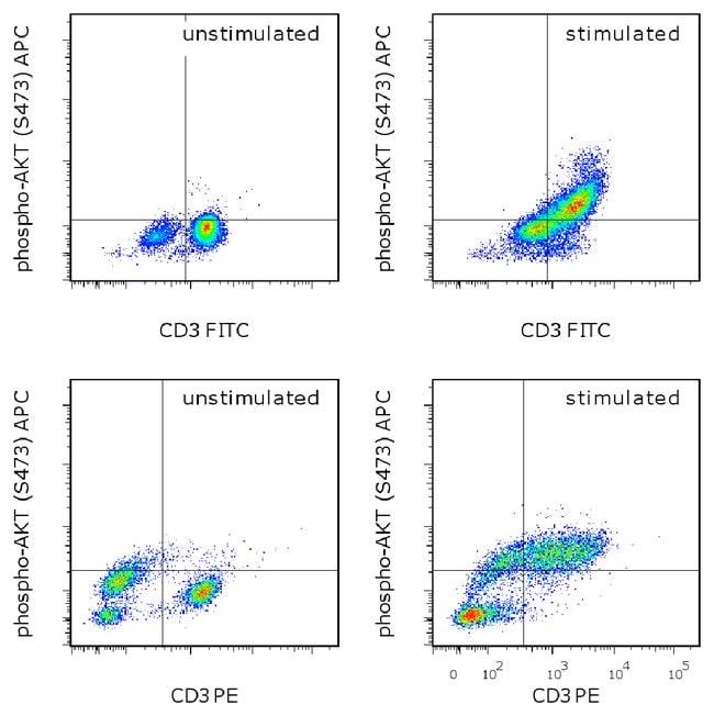 Phospho-AKT1 (Ser473) Mouse anti-Human, Mouse, APC, Clone: SDRNR, eBioscience