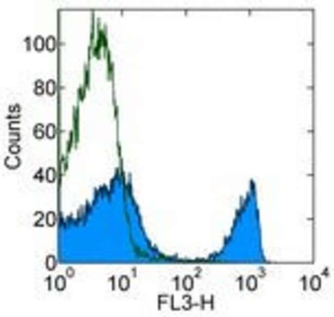 CD4 Rat anti-Mouse, PerCP-Cyanine5.5, Clone: RM4-5, eBioscience ::