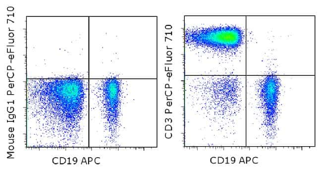 CD3 Mouse anti-Chimpanzee, Human, PerCP-eFluor™ 710, Clone: SK7, eBioscience™: Primary Antibodies - Alphabetical Primary Antibodies