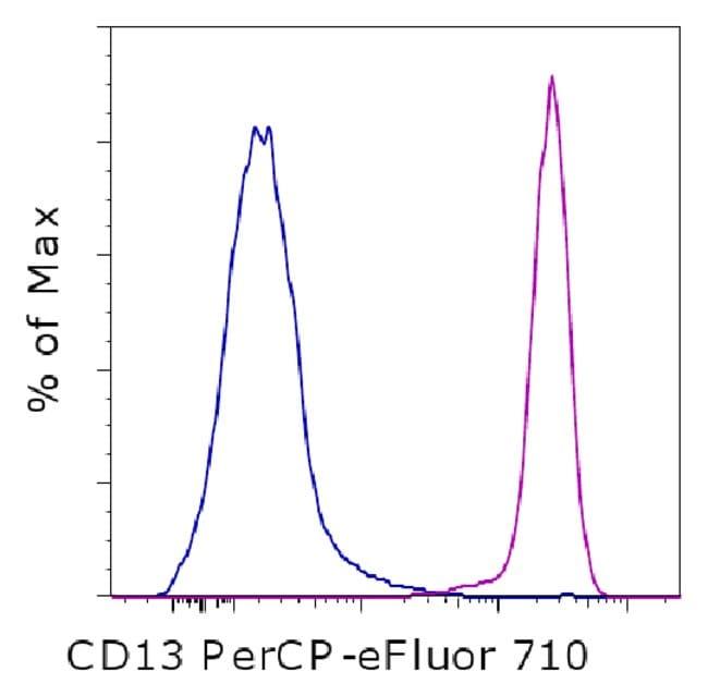 CD13 Mouse anti-Human, PerCP-eFluor 710, Clone: WM-15 (WM15), eBioscience