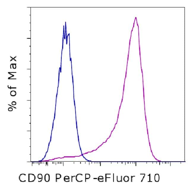 CD90 (Thy-1) Mouse anti-Human, PerCP-eFluor™ 710, Clone: eBio5E10 (5E10), eBioscience™ 25 tests; PerCP-eFluor 710 CD90 (Thy-1) Mouse anti-Human, PerCP-eFluor™ 710, Clone: eBio5E10 (5E10), eBioscience™