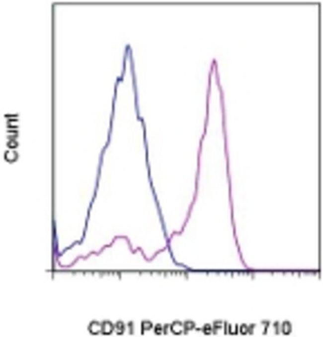 CD91, PerCP-eFluor 710, clone: A2MR-a2, eBioscience ::
