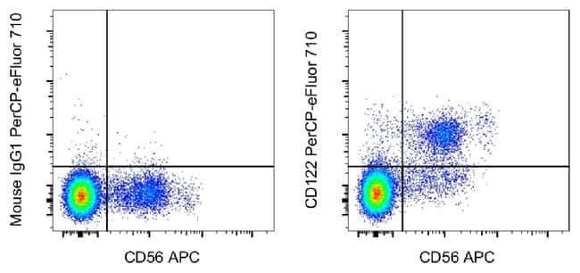 CD122, PerCP-eFluor 710, clone: TU27, eBioscience ::