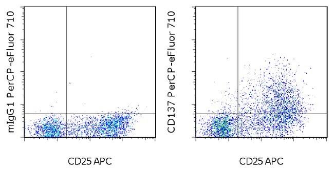CD137 (4-1BB), PerCP-eFluor 710, clone: 4B4 (4B4-1), eBioscience ::