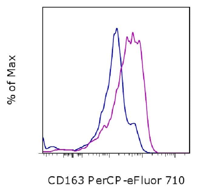 CD163, PerCP-eFluor™ 710, clone: eBioGHI/61 (GHI/61), eBioscience™: Primary Antibodies - Alphabetical Primary Antibodies