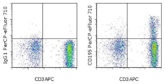 CD195 (CCR5) Mouse anti-Human, PerCP-eFluor 710, Clone: NP-6G4, eBioscience