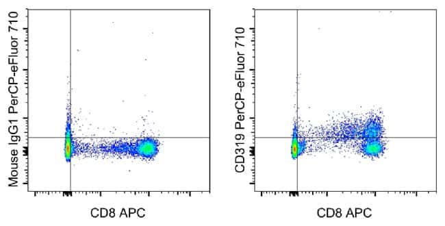 CD319 (CRACC), PerCP-eFluor 710, clone: 162, eBioscience ::