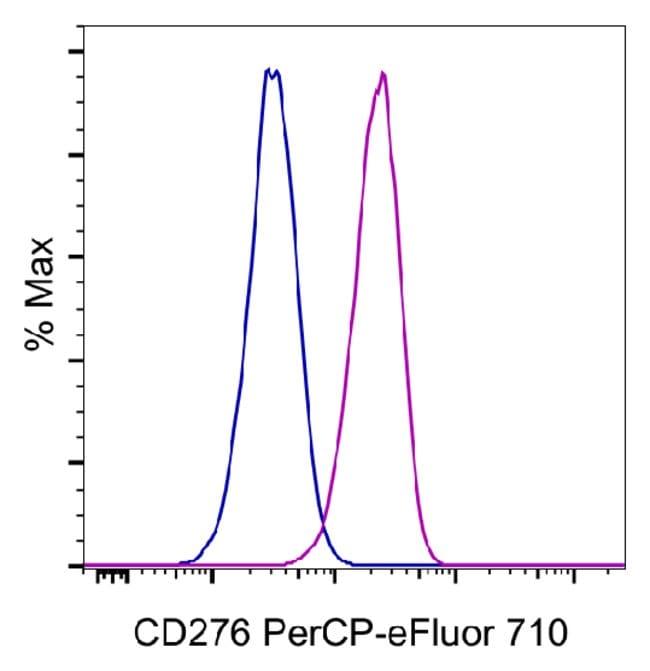 CD276 (B7-H3), PerCP-eFluor 710, clone: 7-517, eBioscience ::