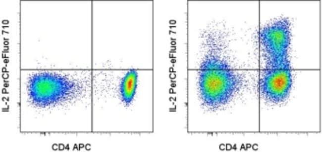 IL-2 Rat anti-Human, PerCP-eFluor 710, Clone: MQ1-17H12, eBioscience ::