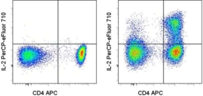 IL-2 Rat anti-Human, PerCP-eFluor™ 710, Clone: MQ1-17H12, eBioscience™: Primary Antibodies - Alphabetical Primary Antibodies