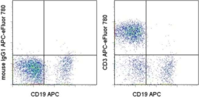 CD3 Mouse anti-Human, APC-eFluor(T) 780, Clone: UCHT1, eBioscience ::