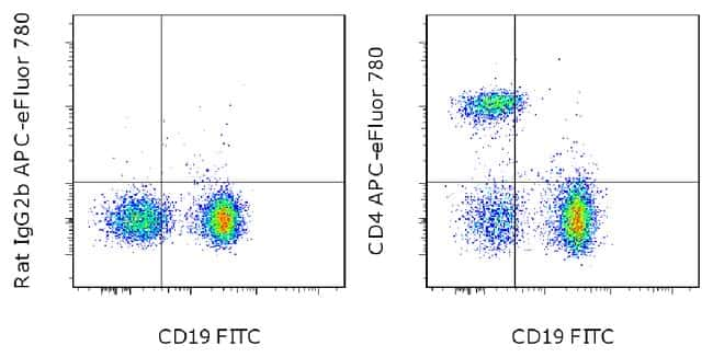 CD4 Rat anti-Mouse, APC-eFluor(T) 780, Clone: GK1.5, eBioscience ::