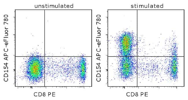 CD154 (CD40 Ligand) Mouse anti-Human, APC-eFluor 780, Clone: 24-31, eBioscience™ 25 tests; APC-eFluor 780 Primary Antibodies CD151 to CD200