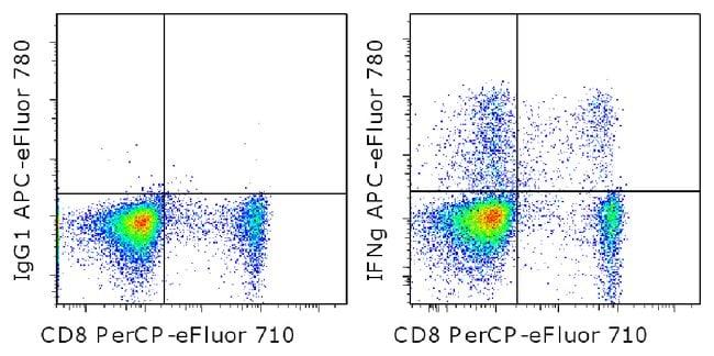 IFN gamma Mouse anti-Human, APC-eFluor(T) 780, Clone: 4S.B3, eBioscience