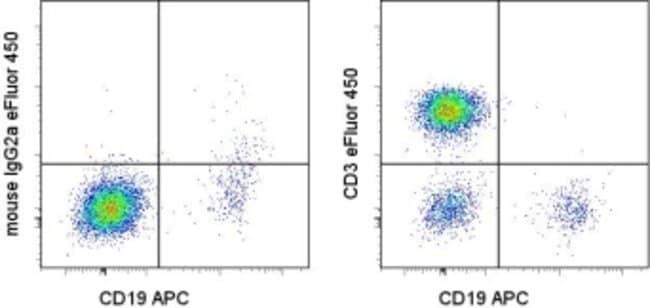 CD3 Mouse anti-Human, eFluor(T) 450, Clone: OKT3, eBioscience ::