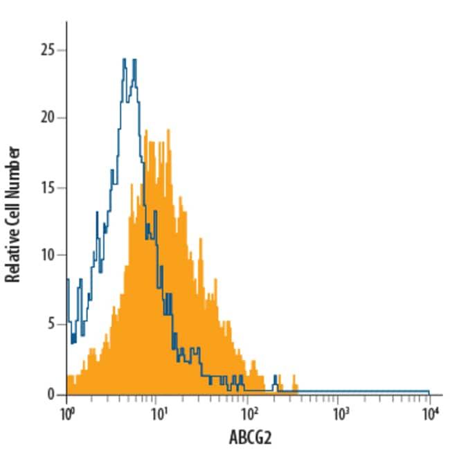 anti-ABCG2, APC, Clone: 5D3, R 100 Tests; APC