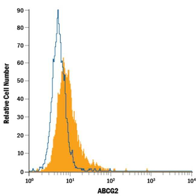 anti-ABCG2, Alexa Fluor 488, Clone: 5D3, RD Systems 100 Tests; Alexa Fluor