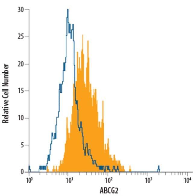 anti-ABCG2, PE, Clone: 5D3, R 100 Tests; PE