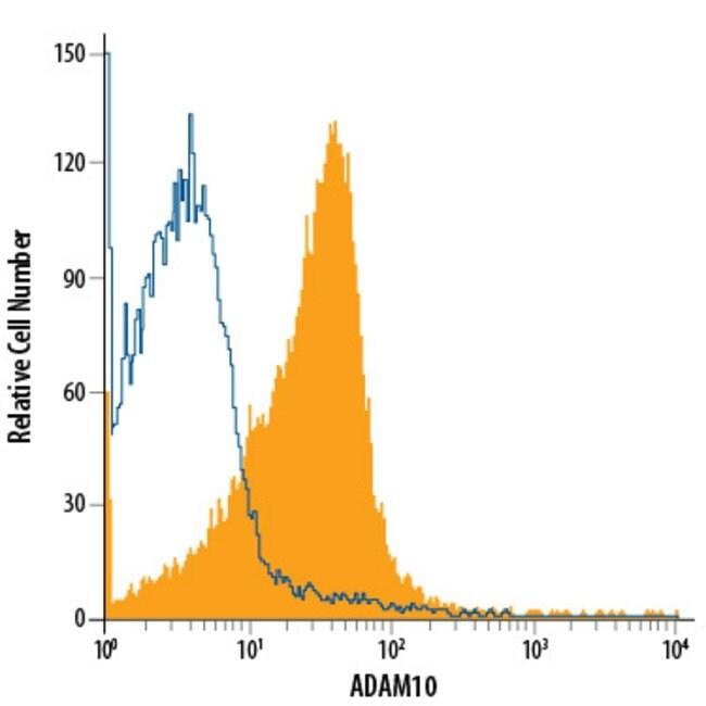 anti-ADAM10 Ectodomain, PE, Clone: 139712, R 100 Tests; PE