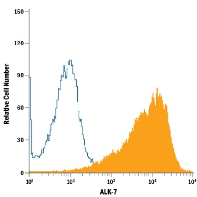 anti-ALK-7, APC, Clone: 810506, R 100 Tests; APC