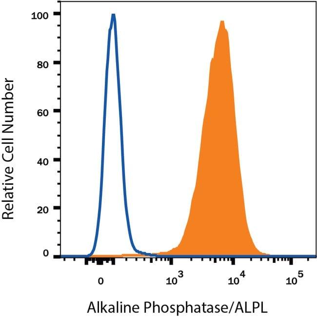 Alkaline Phosphatase/ALPL Mouse anti-Human, Clone: B4-78, RD Systems 25μg;