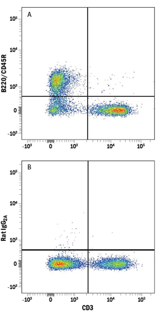 anti-B220/CD45R, Alexa Fluor 750, Clone: RA3-6B2, RD Systems:Antibodies:Primary
