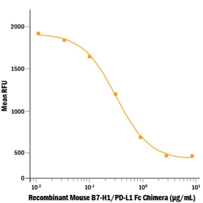 R Mouse B7-H1/PD-L1 Fc Chimera Recombinant Protein  100ug; Carrier Free:Life