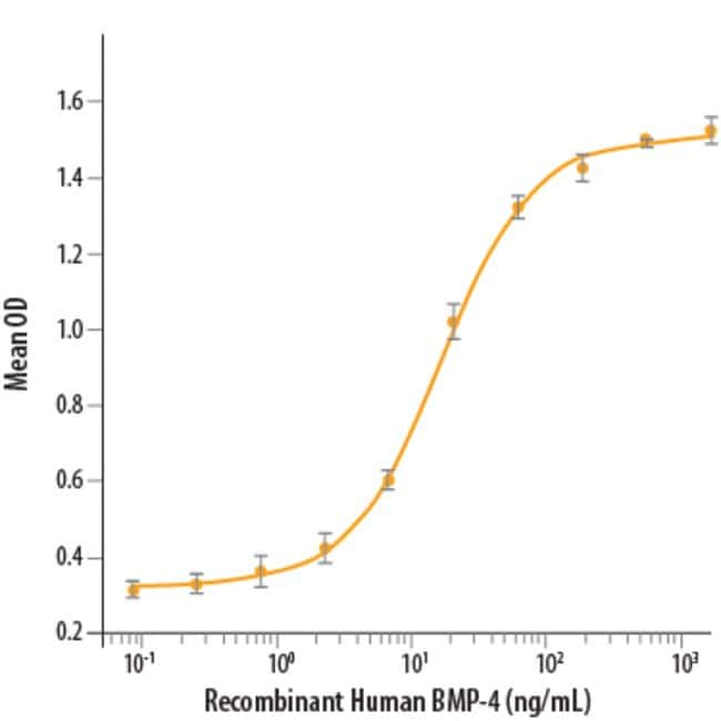 R&D Systems™ Human BMP-4 Recombinant Protein 10ug; Carrier Free R&D Systems™ Human BMP-4 Recombinant Protein