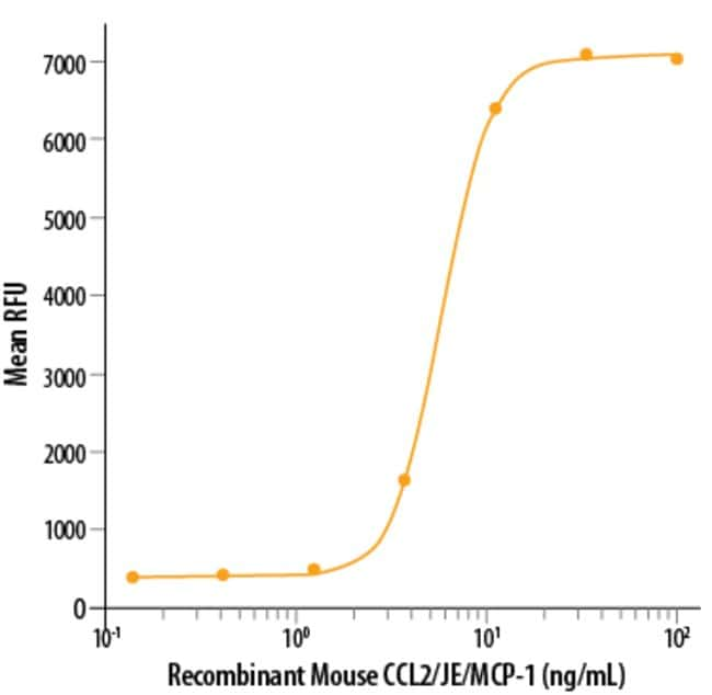 R&D Systems™ Mouse CCL2/JE/MCP-1 Recombinant Protein 10ug; Carrier Free R&D Systems™ Mouse CCL2/JE/MCP-1 Recombinant Protein